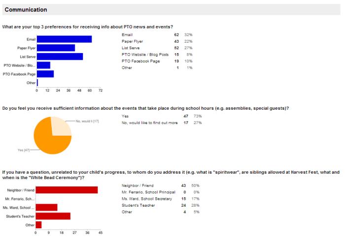 Stony Lane Elementary PTO Survey Results